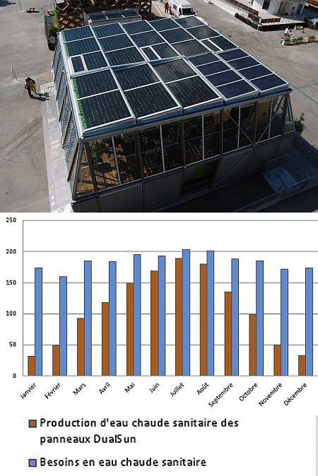 Articles 2009 2015 - Panneau solaire hybride ...