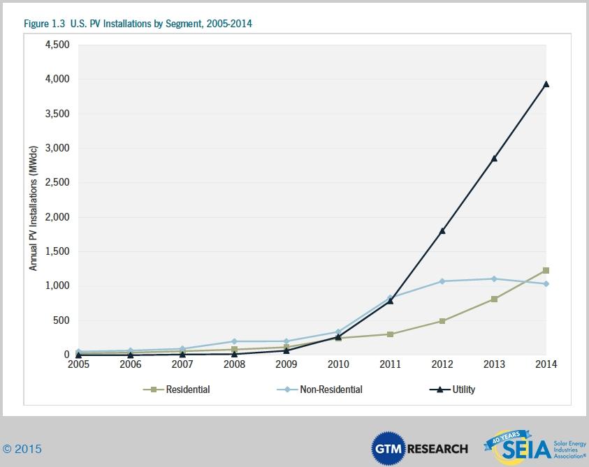 Seulement 214 MW de grandes centrales PV installées aux Etats-Unis au 1er trimestre 2015