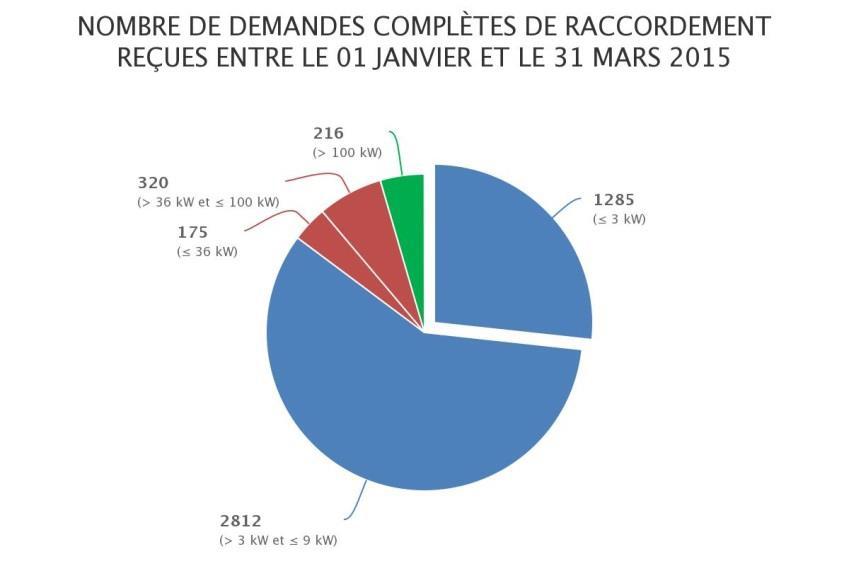 La France agrandit son parc PV de 235 MW au premier trimestre 2015