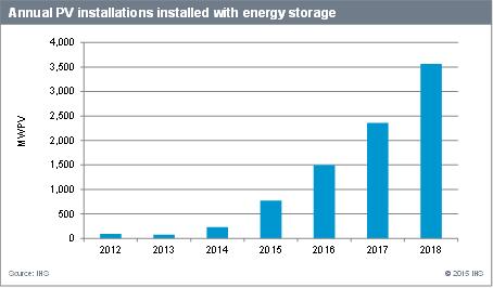 IHS place le marché mondial du photovoltaïque à 57 GW cette année