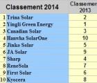 ClassementTop10pv