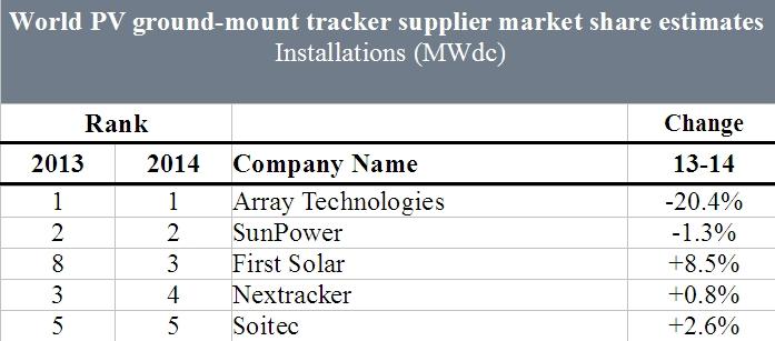 Trackers solaires : un marché mondial dominé par des fabricants américains
