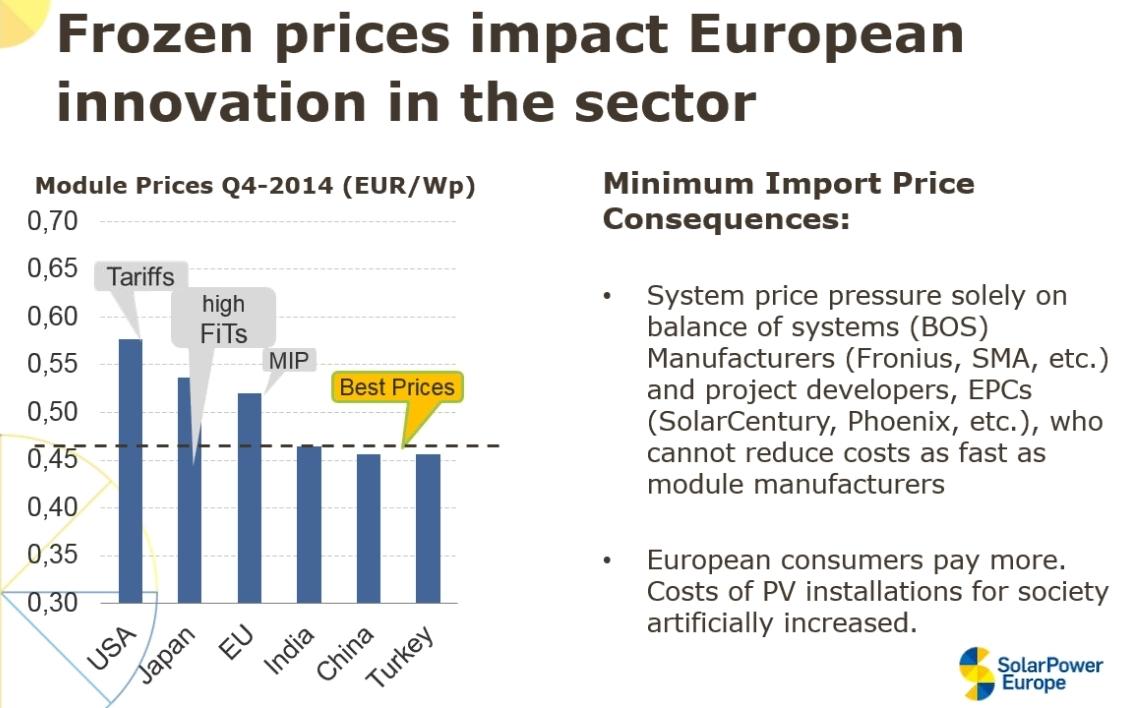 EU-Chine: SolarPower Europe se positionne contre Bruxelles
