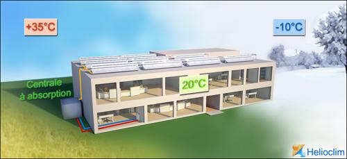 Froid solaire: Helioclim lève 1,8 million d'euros