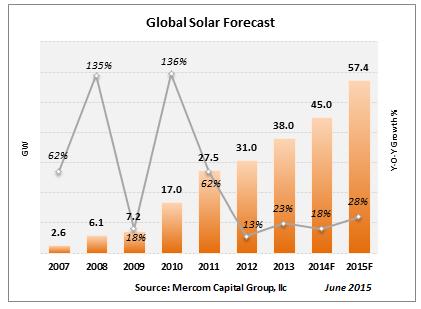 Mercom prévoit 57,4 GW d'installations PV dans le monde cette année