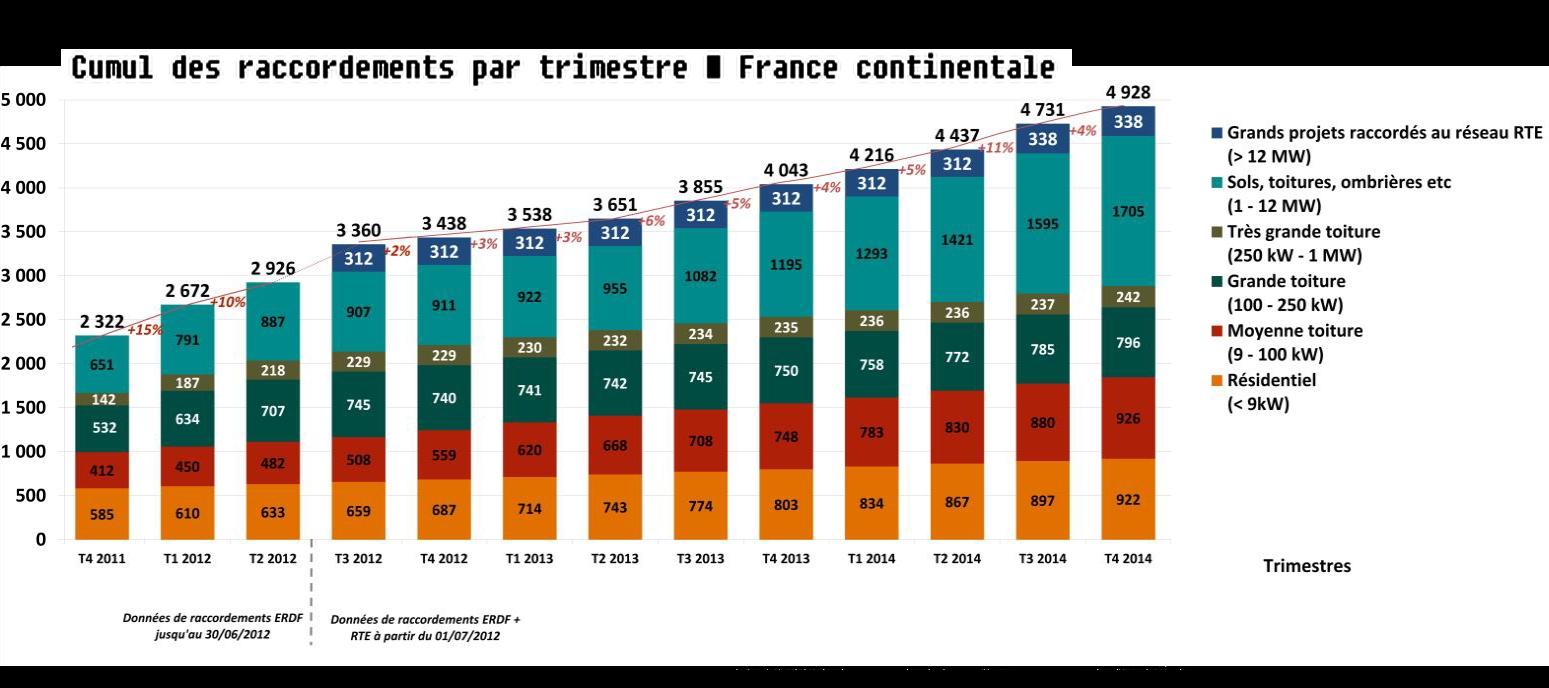 La réglementation restrictive et les appels d'offres erratiques pénalisent le PV français