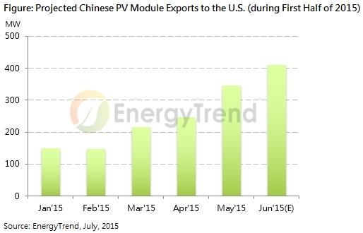 L'industrie chinoise du PV produirait à un coût moyen de 0,45 à 0,47 $/W