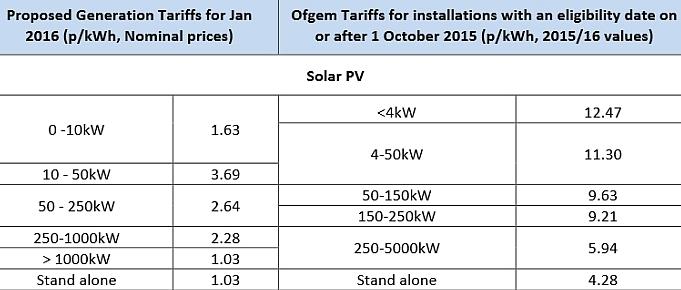 Londres veut freiner massivement le déploiement du solaire