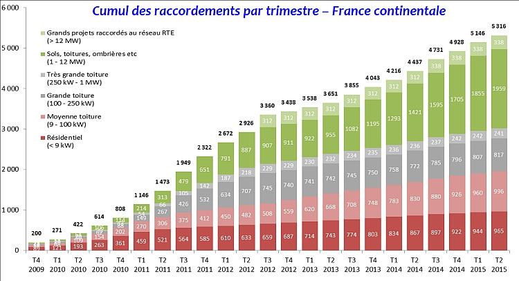 PV en France: la situation reste maussade mais l'espoir renait