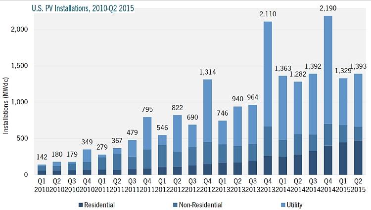 Vers 7,7 GW d'installations PV aux Etats-Unis en 2015?