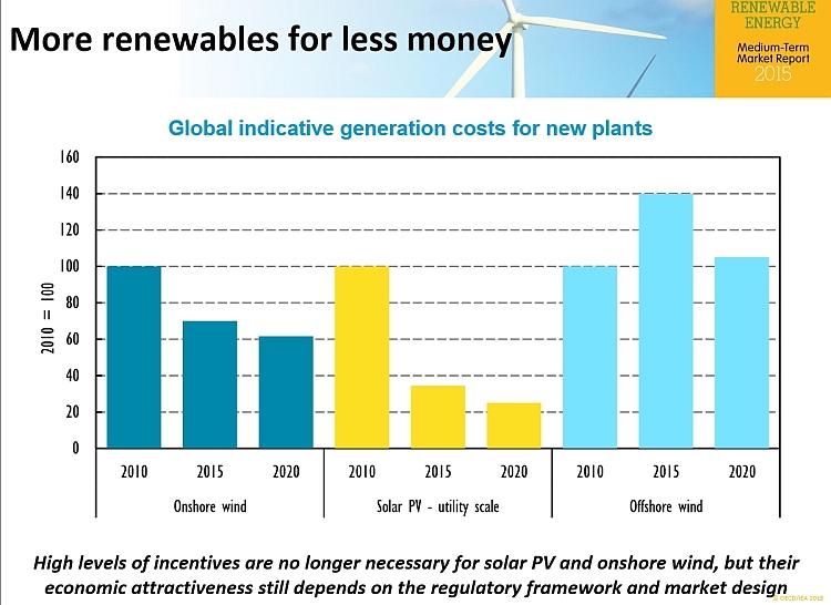 Energies renouvelables: la réglementation freine trop le déploiement!