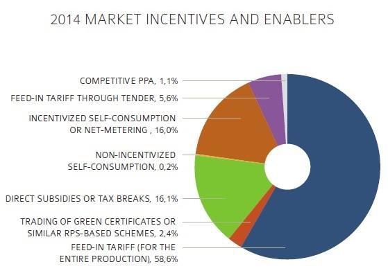 PV: les modèles commerciaux évoluent
