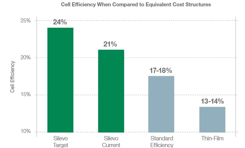 Panneau PV: SolarCity annonce 22% de rendement de conversion