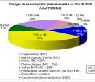 1 reconduction de la contribution de l'année précédente 2, 3, 4: augmentation de 3 €/MWh (selon code de l'énergie ou loi de finances rectificatives)