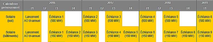 PPE : le calendrier d'appels d'offres prévoit 4350 MW de PV d'ici 2019
