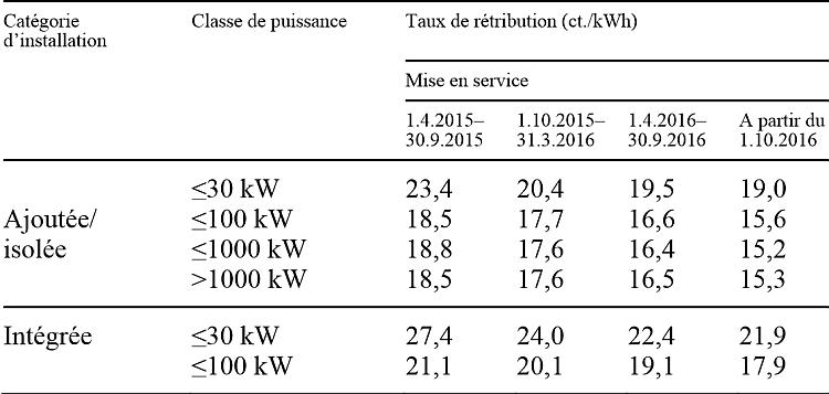 La Suisse baisse les tarifs d'achat PV de 7 à 14% l'an prochain