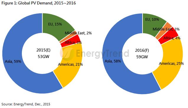 EnergyTrend voit le marché mondial du PV à 59 GW en 2016