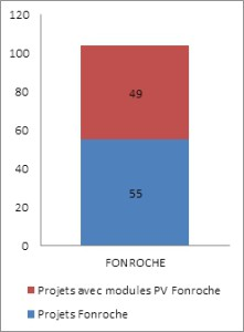 Document : Fonroche.
