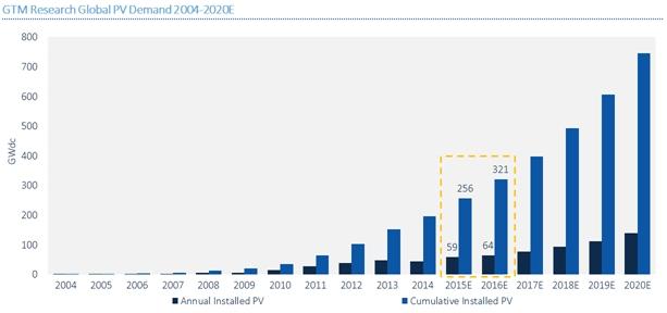 GTM Research s'attend à 64 GW de puissance PV installée dans le monde cette année