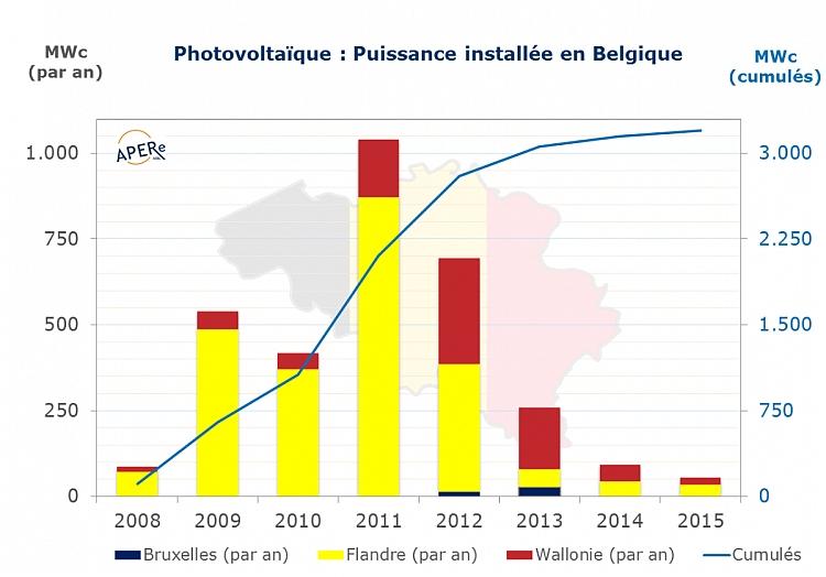 Parcs PV: Chine, Taïwan, Belgique