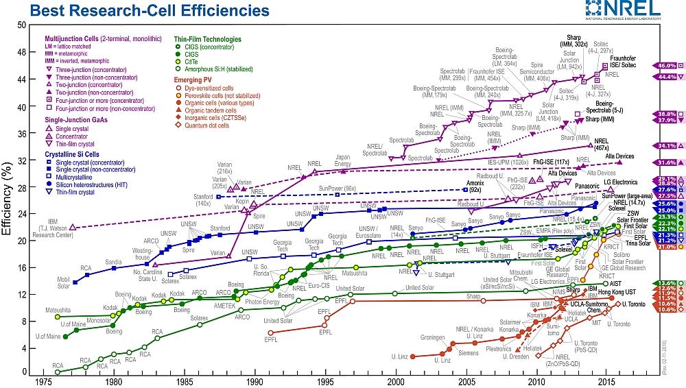 First Solar atteint 22,1% de rendement avec une cellule solaire en CdTe