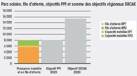 Photovoltaïque: quel avenir en France?