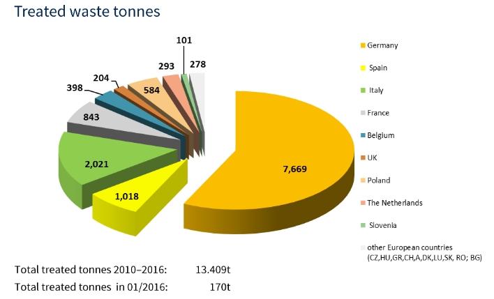 Le taux de recyclage atteint 96 pour les modules pv en for Recyclage des panneaux solaires