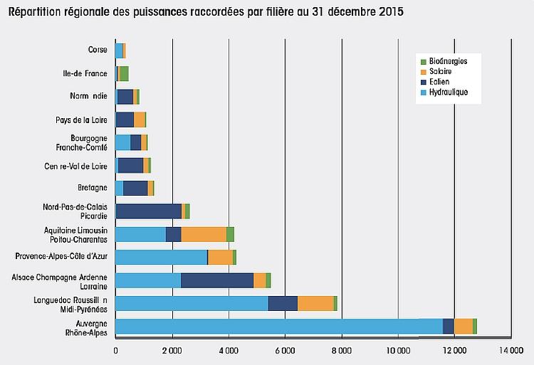 L'électricité renouvelable a couvert 18,7% des besoins l'an passé en France