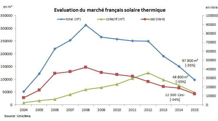 Le marché français du solaire thermique a encore reculé de 35% en 2015