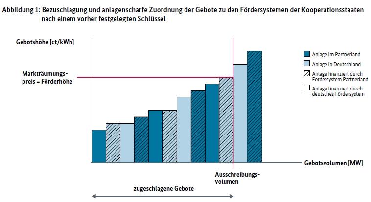 L'Allemagne ouvre ses appels d'offres PV à d'autres pays européens