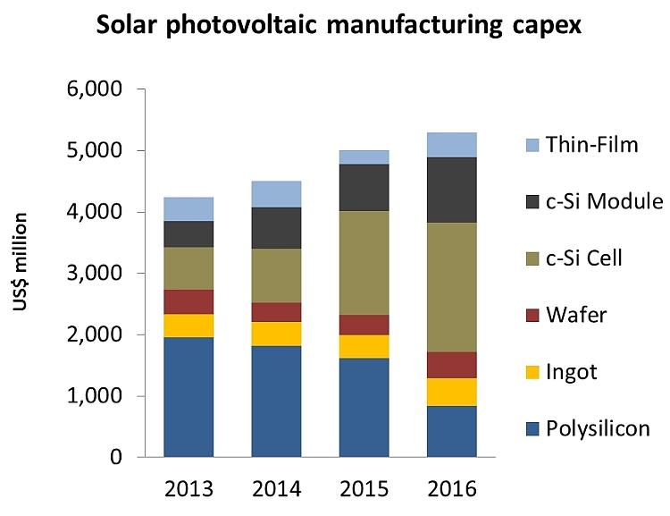 Production PV: plus de 5 milliards de dollars d'investissements en 2016?