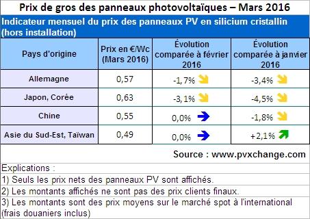 Panneaux pv le march europ en semble paralys l 39 echo for Recyclage des panneaux solaires