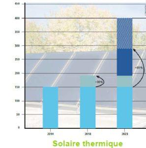 Objectif de développement de la production de chaleur d'origine solaire thermique - Objectifs en production annuelle en ktep (milliers d'équivalent pétrole)