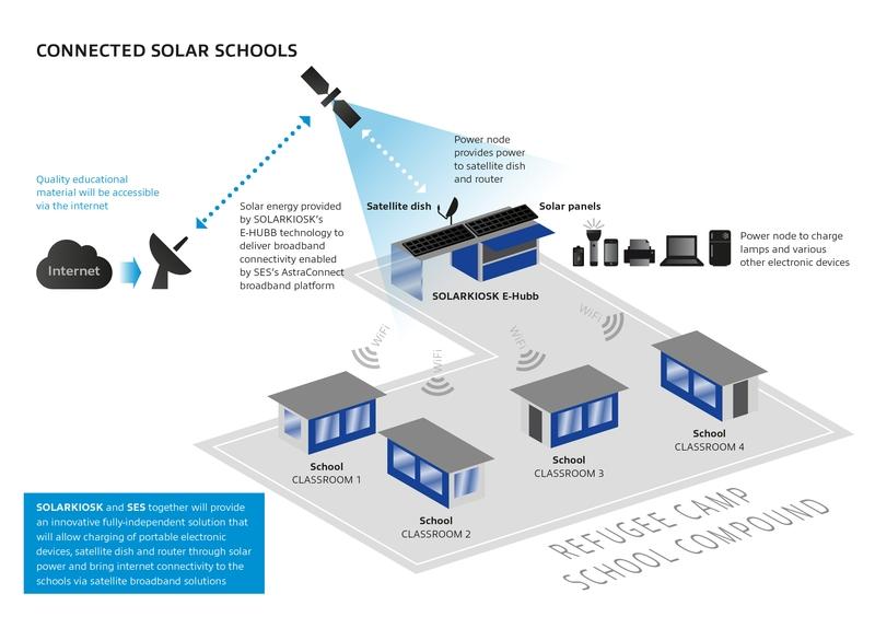 Humanitaire: une «école solaire connectée» pour un centre de réfugiés en Jordanie