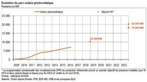 La courbe d'évolution du parc PV français montre que des efforts supplémentaires sont nécessaires pour atteindre les objectifs.