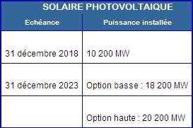 La PPE entrée en vigueur confirme une cible de 18,2 à 20,2 GW de puissance PV à fin 2023