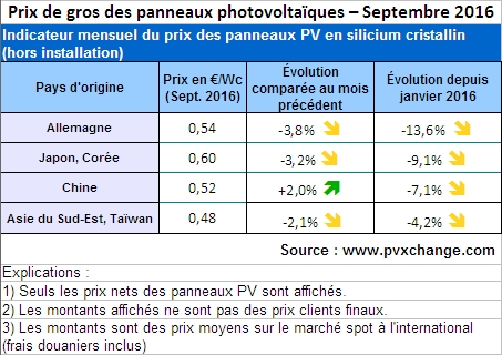 Les prix des panneaux pv en chute libre l 39 echo du solaire for Prix des panneaux solaires