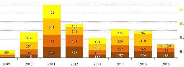 Solaire photovoltaïque : nouveaux raccordements (puissance raccordée par trimestre en MW)
