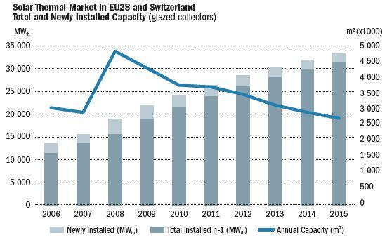 Solaire thermique: le marché européen a reculé de 6% en 2015