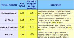 Panneaux PV : prix moyens pratiqués sur le marché européen en septembre 2016