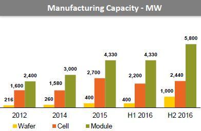 L'actualité des usines: 380 MW de panneaux PV pour Canadian Solar au Brésil