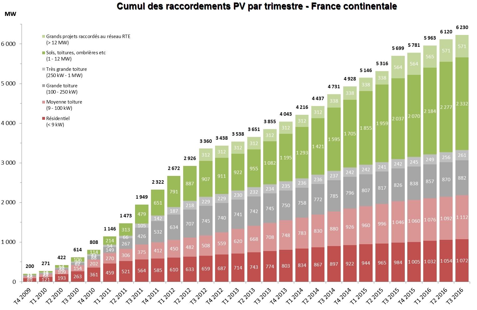 PV : l'année 2016, un « petit millésime » pour la France en attendant 2017