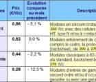 Panneaux PV : prix moyens pratiqués sur le marché européen en décembre 2016