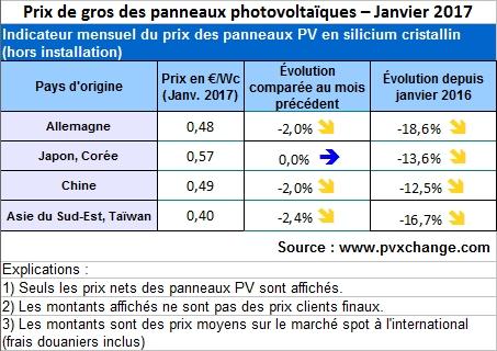 cours sur l installation des panneaux solaires pdf