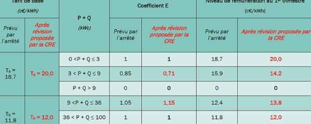 La proposition de la CRE pour la révision des tarifs d'achat