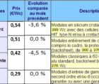 Panneaux PV : prix moyens pratiqués sur le marché européen en février 2017