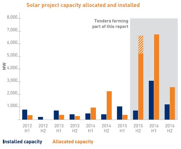 Solaire: ENGIE remporte un projet de 338 MWc en Inde et prend position en Chine