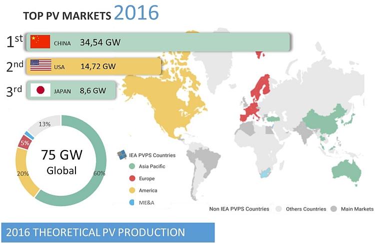 PV: 75 GW de nouvelle puissance installée dans le monde en 2016!
