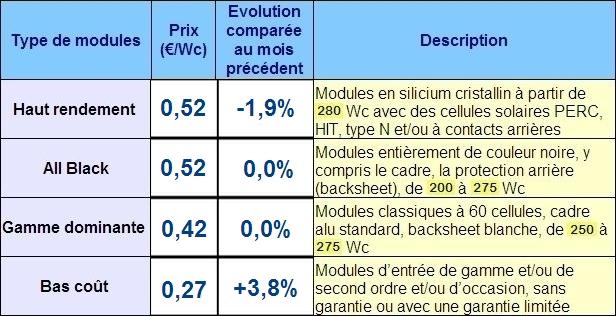 Panneaux PV: les fabricants tentés de maintenir les prix élevés en Europe?