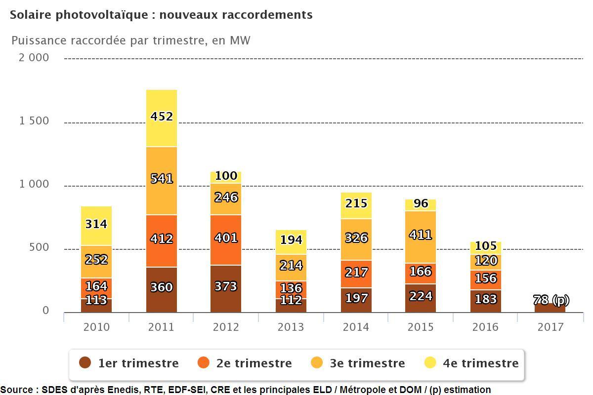 PV: la file d'attente remonte en France au 1er trimestre 2017